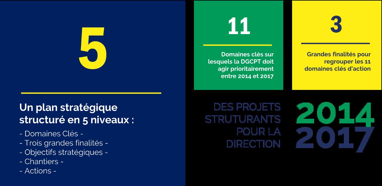 Plan stratégique 2014-2017 - Tresor public GABON